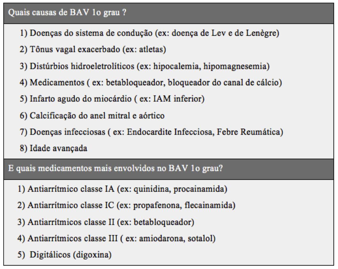 tabela O que pode causar aumento do intervalo PR no ECG?