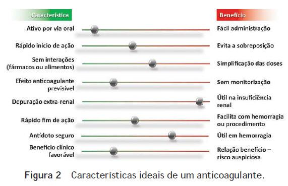 anticoagulantes orais