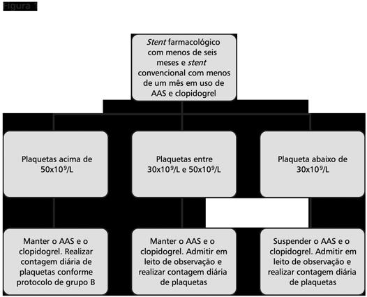 AAS coronariopata